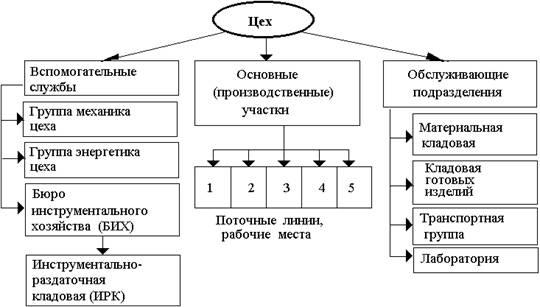 Производственная структура