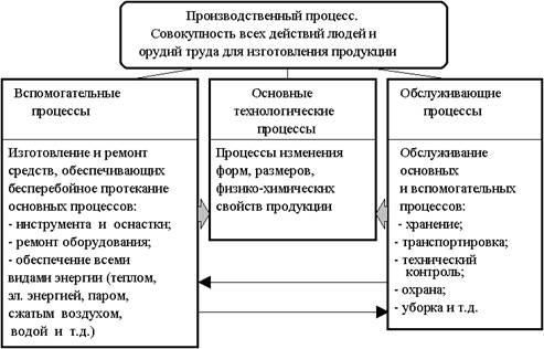 Структура производственных